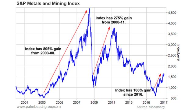 S&P Metals and Mining Index