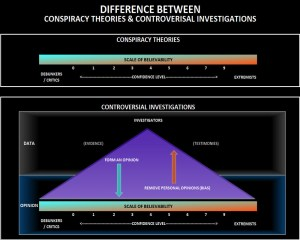 conspiracy-theories-controversial-investigation-graph-chart