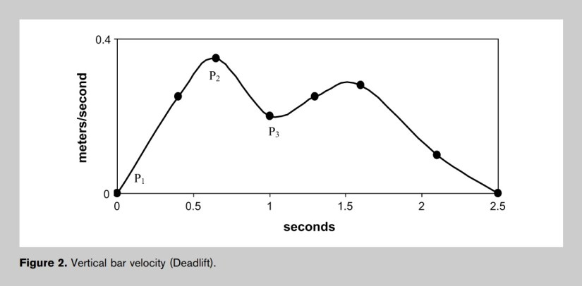 Vertical bar velocity in the deadlift