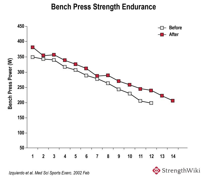 Bench Press Strength Endurance Creatine Supplementation