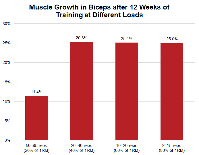 Muscle growth from training with light or heavy weights