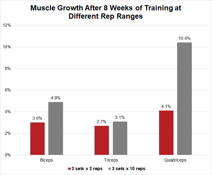 Muscle growth from 3 vs 10 reps
