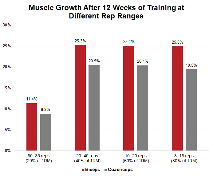 Muscle growth from low vs high reps