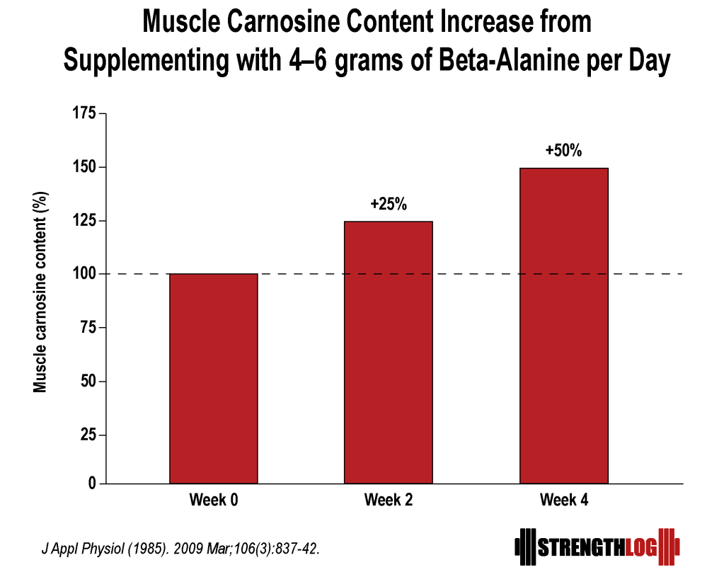 Muscle carnosine after beta-alanine supplementation
