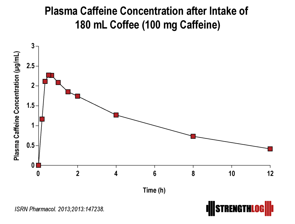 Plasma concentration of caffeine after intake.png