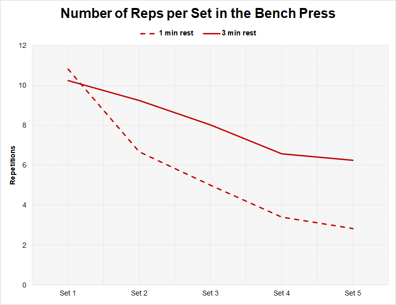 Number of reps per set in the bench press at different rest intervals