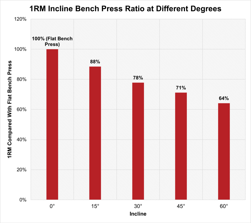 1RM Incline Bench Press Ratio at Different Degrees