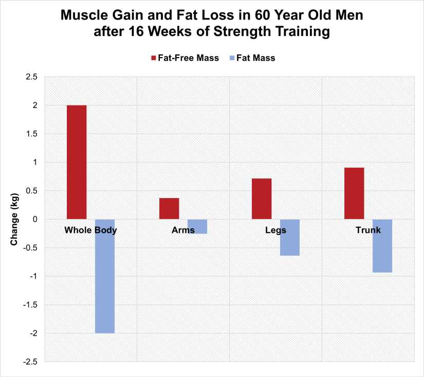 Muscle Gain and Fat Loss after 60