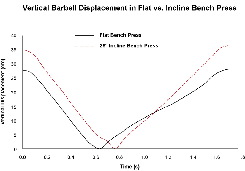 Vertical Barbell Displacement in Flat Bench Press vs. Incline Bench Press