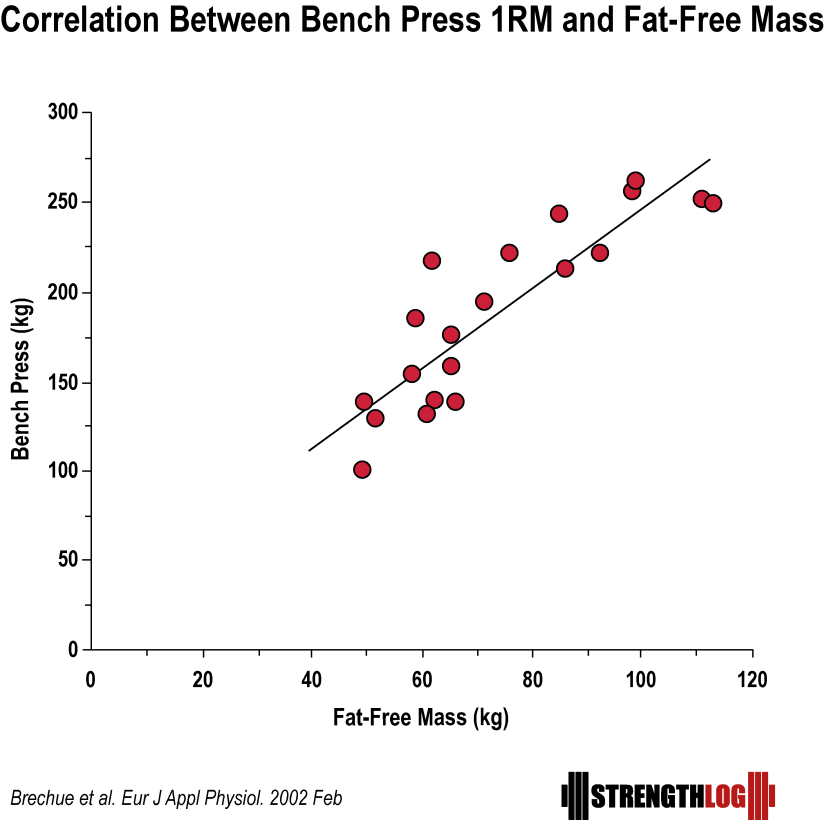 Correlation between bench press 1RM and fat free mass