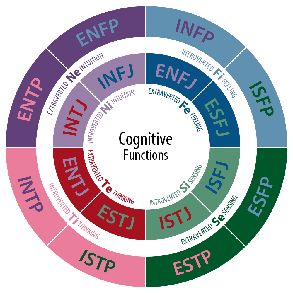 Clifton StrengthsFinder (CSF) vs Myers Briggs Type Indicator (MBTI)