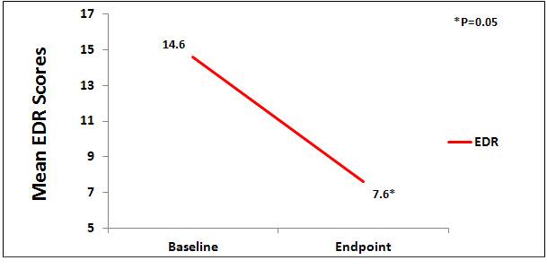 overcash_EDR_graph