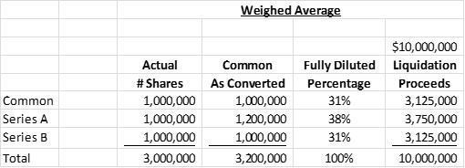 anti-dilution weighted average