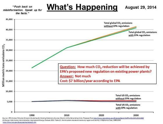 2014-08-29 CO2 reduction with new EPA rule