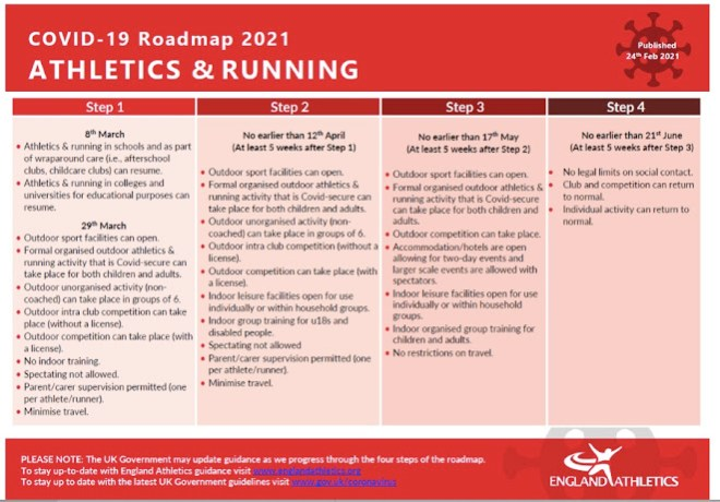 England Athletics' roadmap back to normality