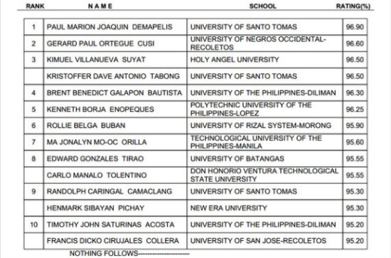 Topnotchers Civil Engr Nov 2013