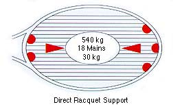 Direct Racquet Support