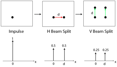 4-dot-beam-splitter
