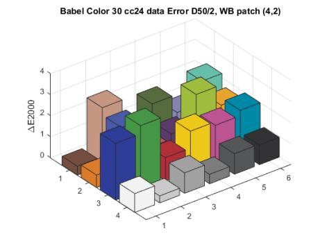 babel30-database-d2000
