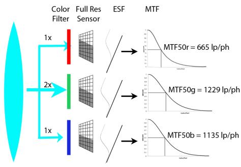 CFA Sensor Frequency Domain Model
