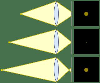 Figure 1. Back Focus, In Focus, Front Focus.