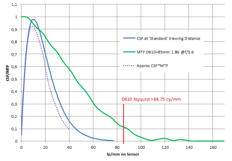 D610 CSF at standard viewing distance