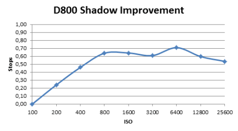D800 Shadow Improvement
