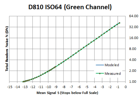 D810, base ISO read noise just shy of 1 DN: well behaved green channel