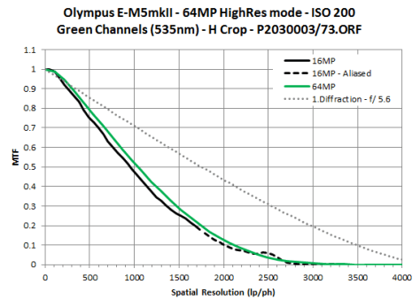 EM5II 16vs64MP PH Comparison