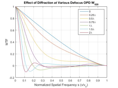 effect-of-defocus-on-mtf