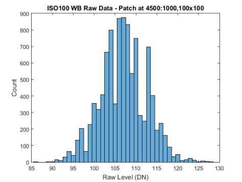 Histograms of WB Raw Data 100 Original