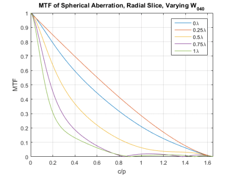 Figure 4. Radial slice of 2D MTF of third order Spherical Aberration, zero defocus, N = 5.6, 0.535um light and pitch = 5.