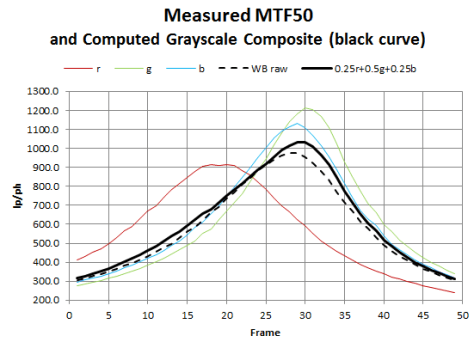 Measured rgb MTF50 and Computed Grayscale Composite