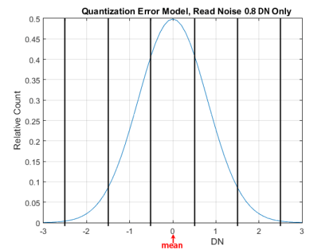 RN Quant Error Only Model