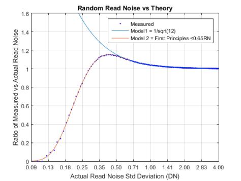 RN Quant vs Actual Plot
