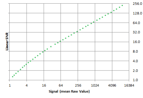 SNR Curve Example