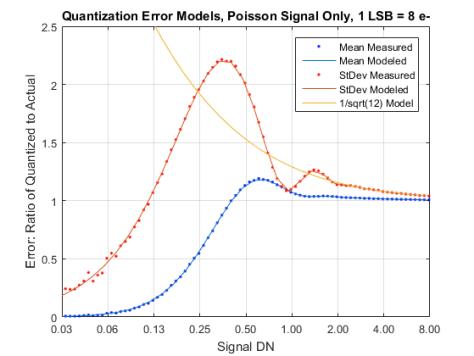 Signal Quant Error Models