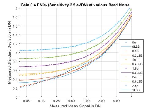 Simulatio PTC various RN g0_4