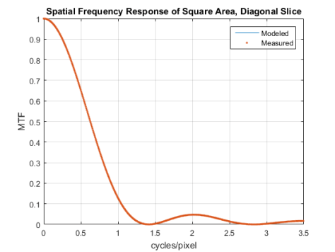 Square SFR Model vs Measured 45 deg