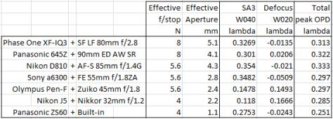 table-2-testing-model