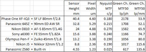 table-3-testing-model