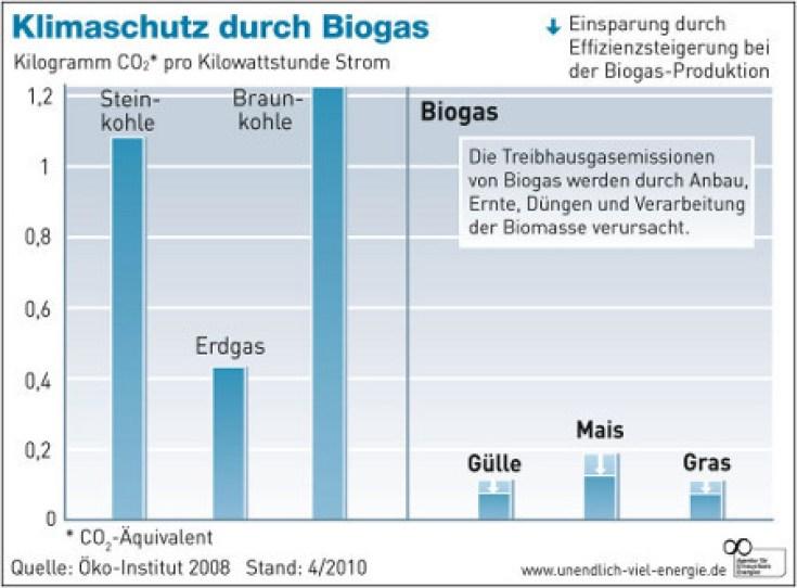 Wie umweltfreudnlich ist Biogas?