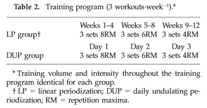 dup training vs linear periodization