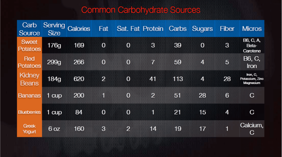 Common carbohydrate sources