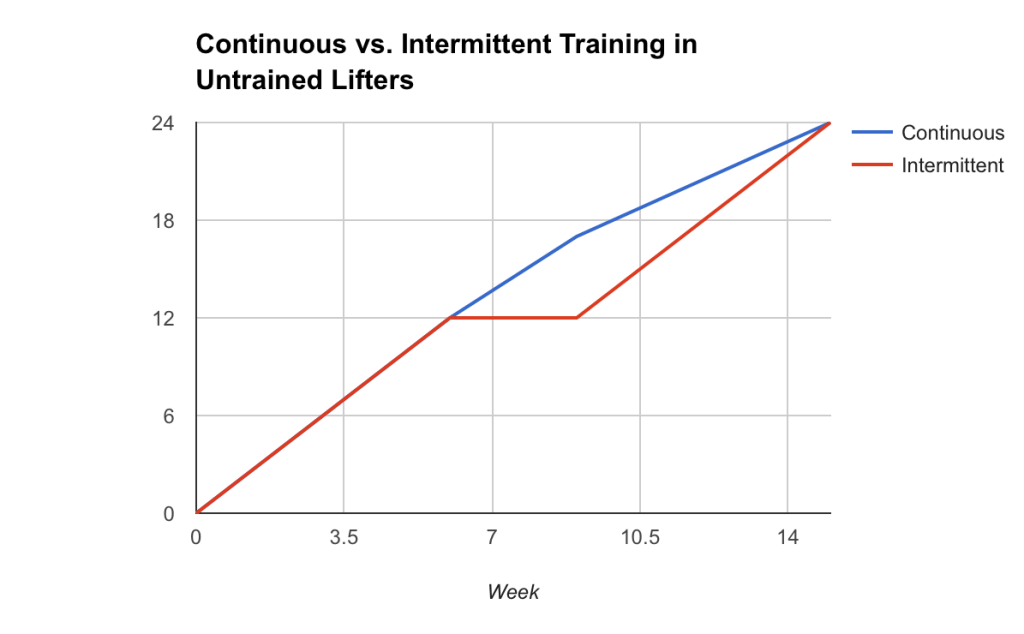 Units are arbitrary. The same basic pattern (two periods of equivalent growth with a break in between vs. growth beginning to slow with continuous training) was observed in multiple strength and hypertrophy measures.