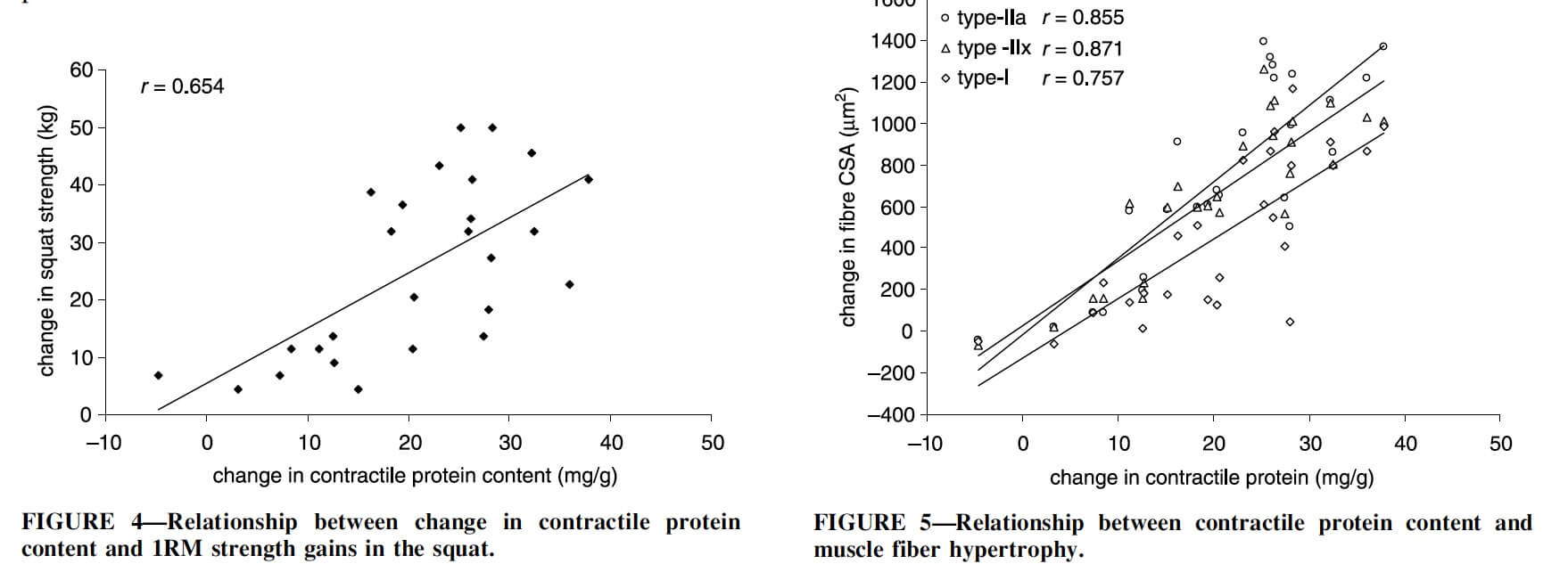 Sarcoplasmic hypertrophy study jams