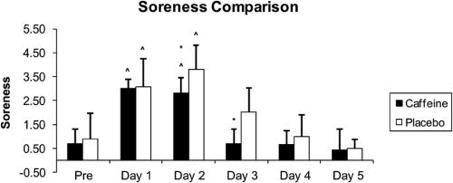 DOMS soreness comparison