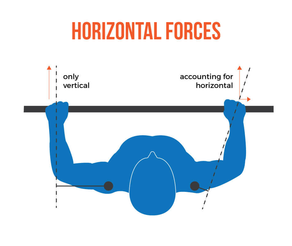 On the left, you can see the shoulder horizontal flexion moment arm (solid black) when only accounting for vertical forces. On the right, you can see how much shorter the horizontal flexion moment arm becomes when accounting for horizontal/lateral forces on the bar.