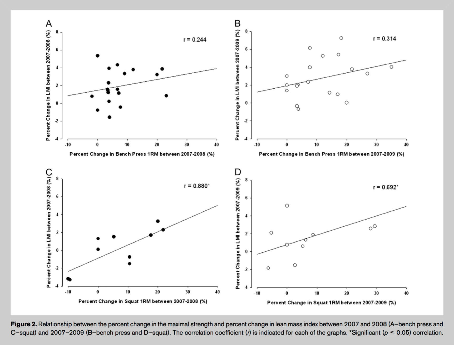 As you can see, the relationship is much stronger for the squat than for the bench press. Source.