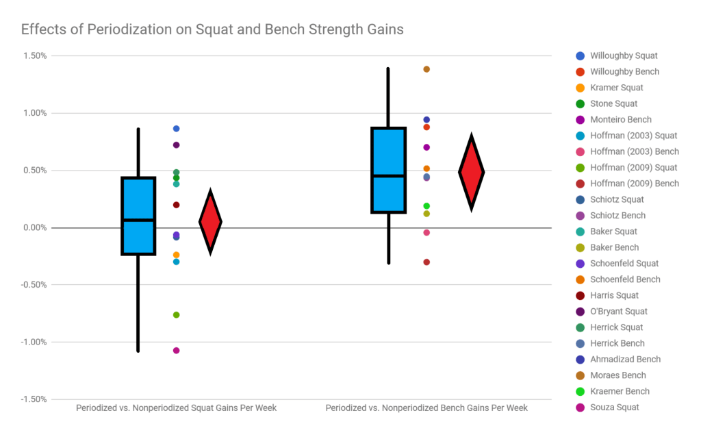 effects of periodization on squat and bench strength gains